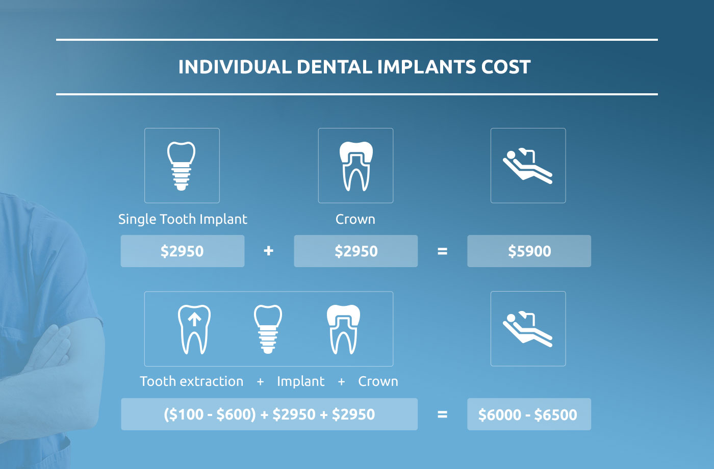 how much do implants cost infographic