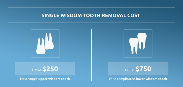 cost of wisdom tooth removal graphic