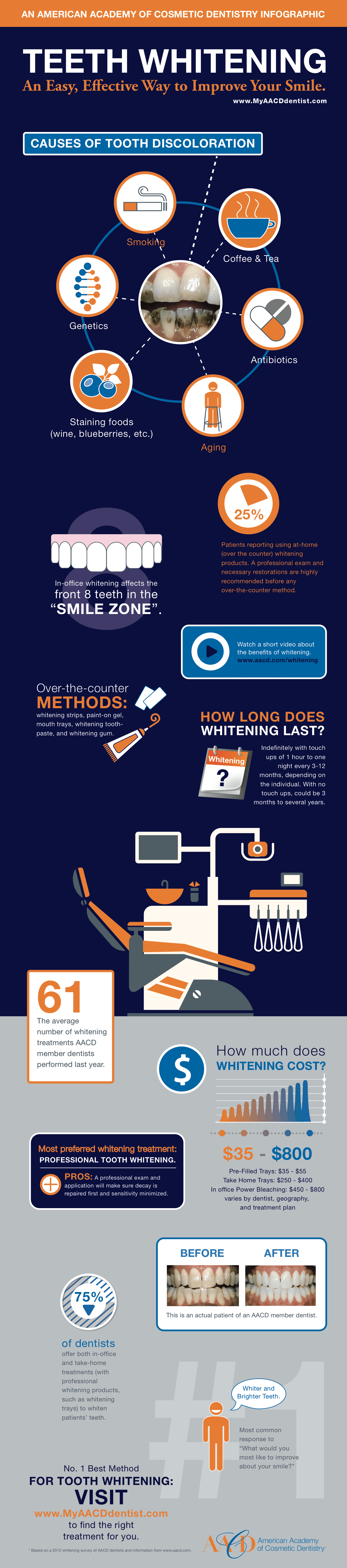 teeth whitening an easy effective way to cosmetic dentistry infographic